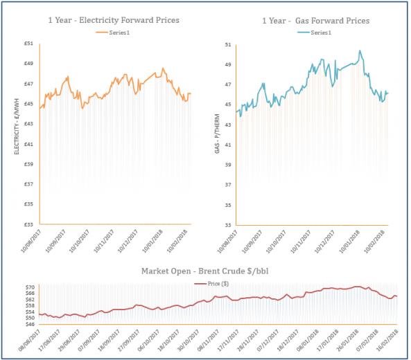 energy price graph - 16-02-2018