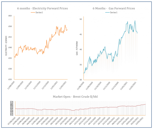 energy price graph - 16-02-2021