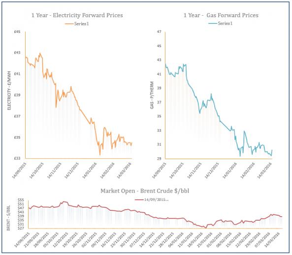 energy price graph - 16-03-2016