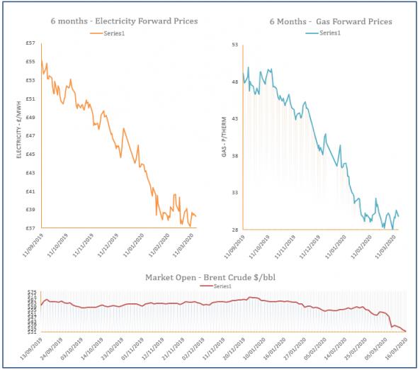 energy price graph - 16-03-2020