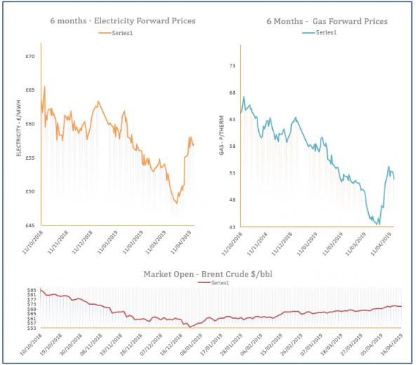 energy price graph - 16-04-2019