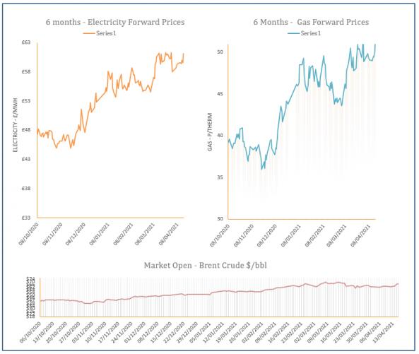 energy price graph - 16-04-2021