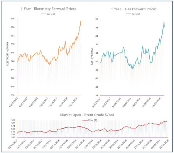 energy price graph - 16-05-2018