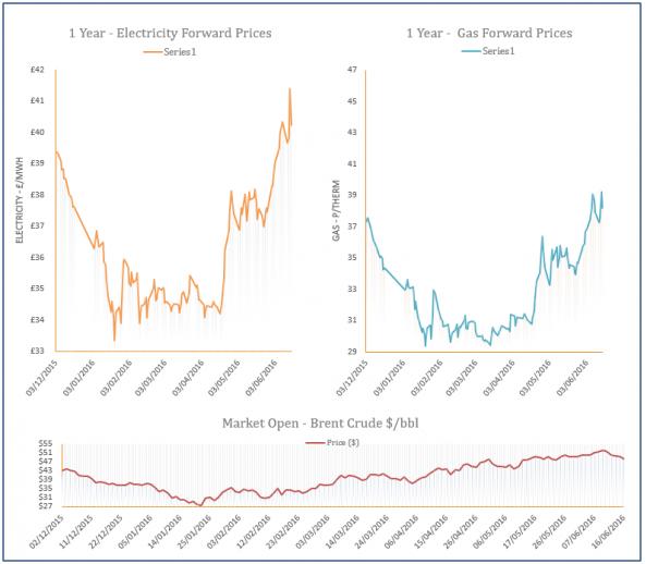 energy price graph - 16-06-2016