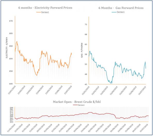 energy price graph - 16-07-2019