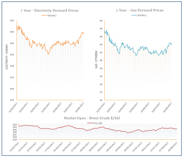 energy price graph - 16-08-2017