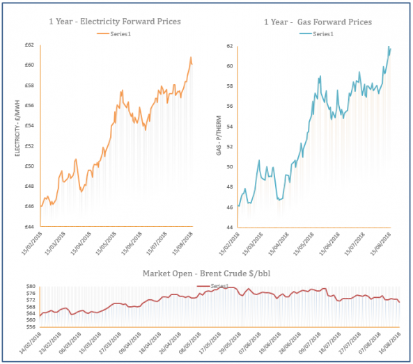 energy price graph - 16-08-2018