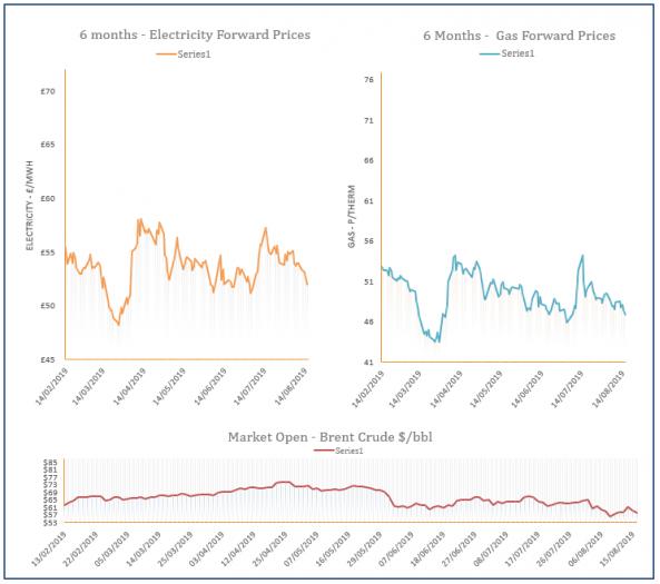 energy price graph - 16-08-2019