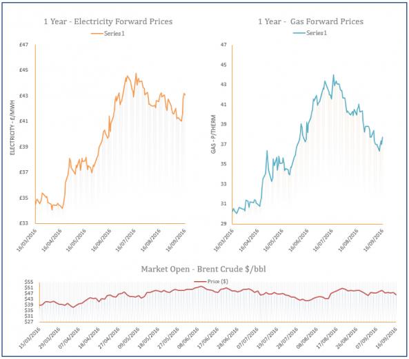 energy price graph - 16-09-2016