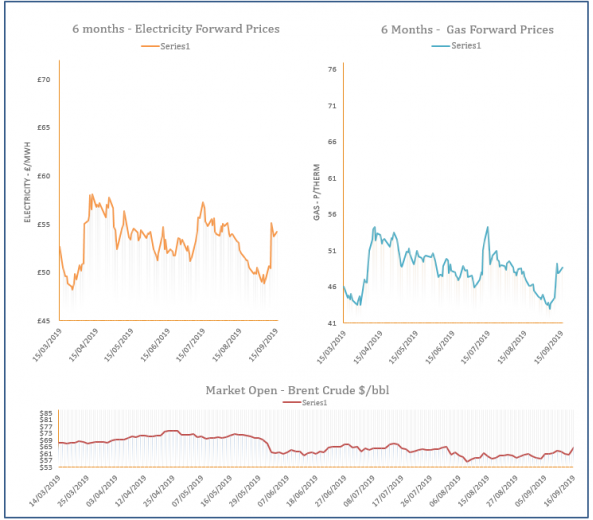 energy price graph - 16-09-2019