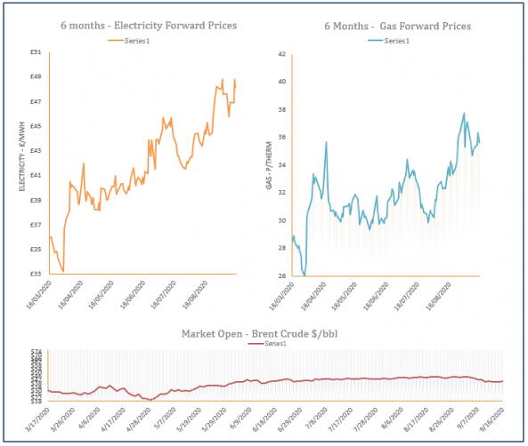 energy price graph -16-09-2020
