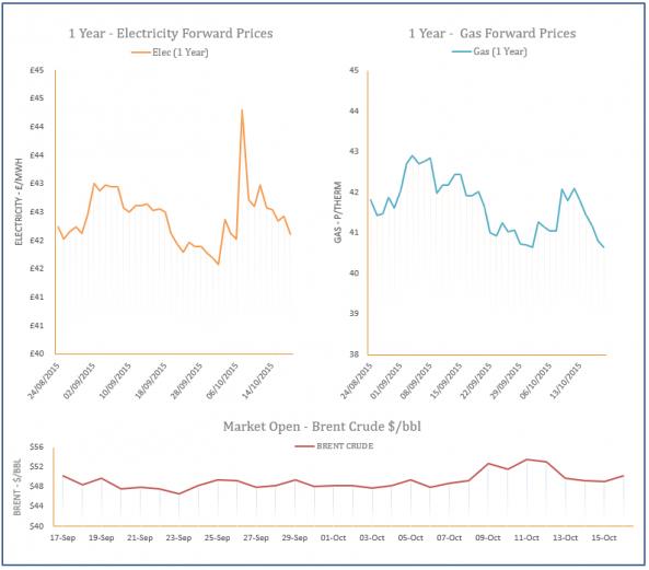 energy price graph - 16-10-2015