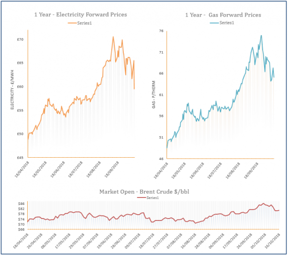 energy price graph - 16-10-2018