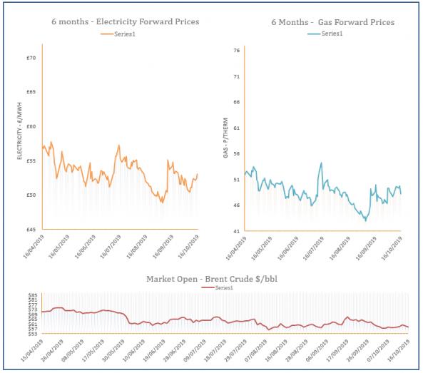 energy price graph - 16-10-2019
