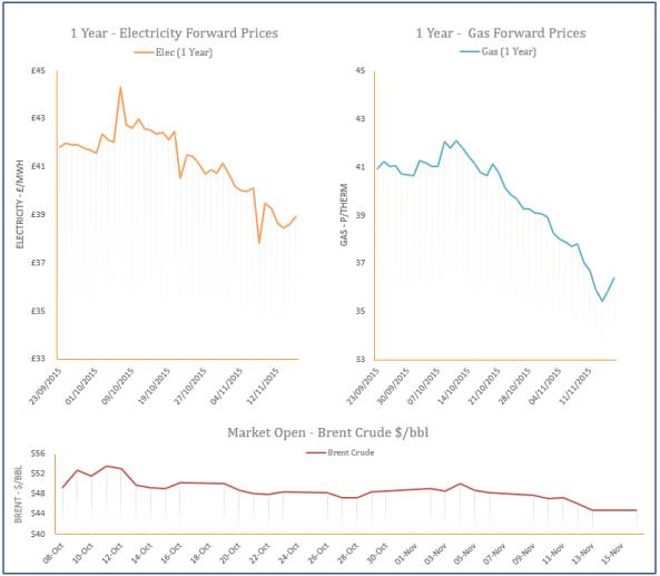 energy price graph - 16-11-2015