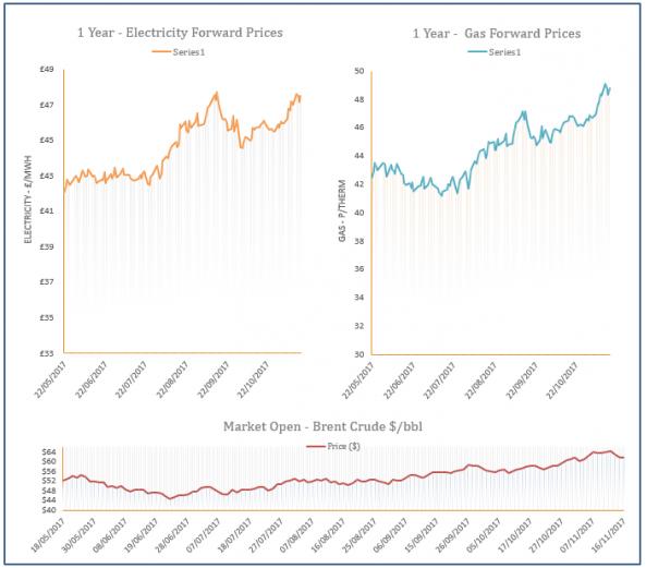 energy price graph - 16-11-2017