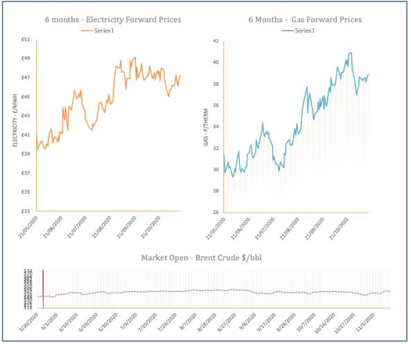 energy price graph - 16-11-2020