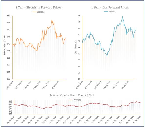 energy price graph - 16-12-2016