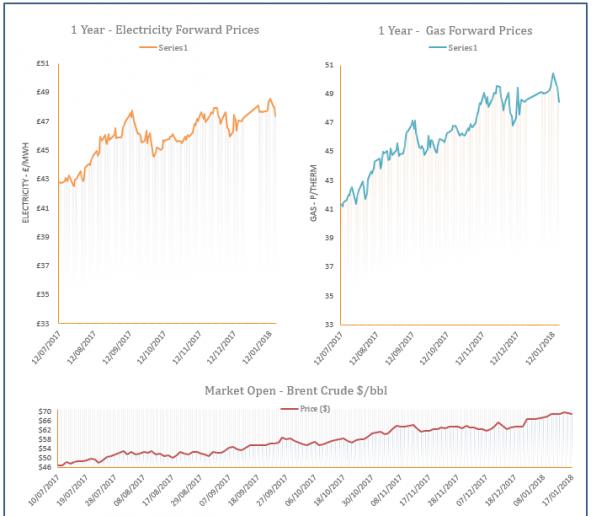 energy price graph - 17-01-2018