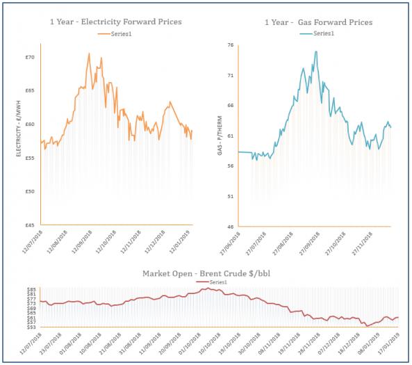 energy price graph - 17-01-2019