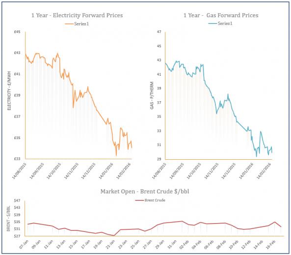 energy price graph - 17-02-2016