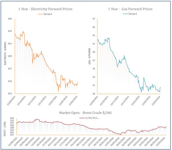 energy price graph - 17-03-2016