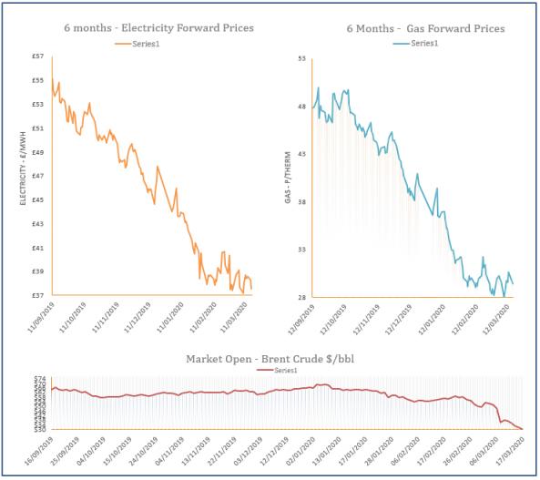 energy price graph - 17-03-2020