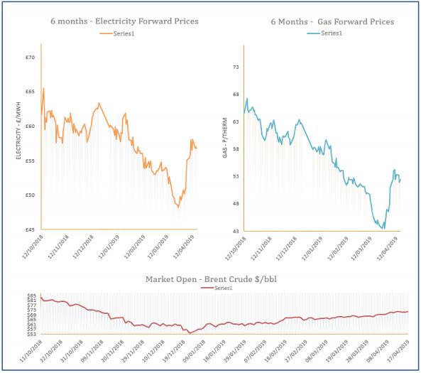 energy price graph - 17-04-2019