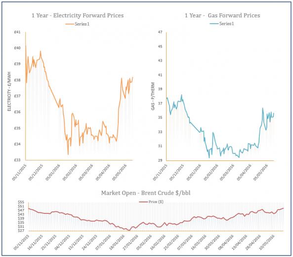 energy price graph - 17-05-2016