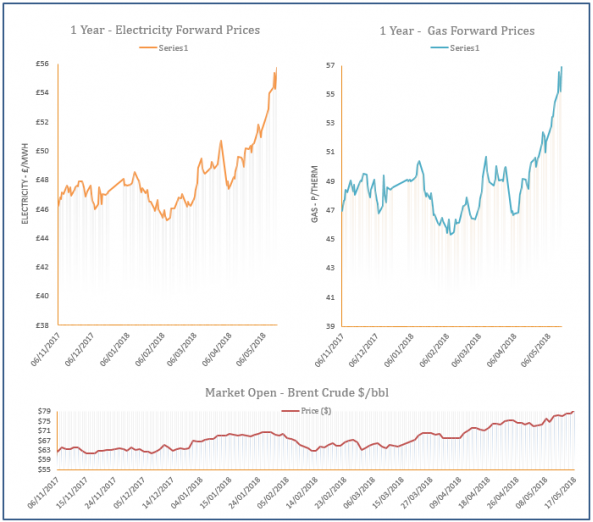 energy price graph - 17-05-2018