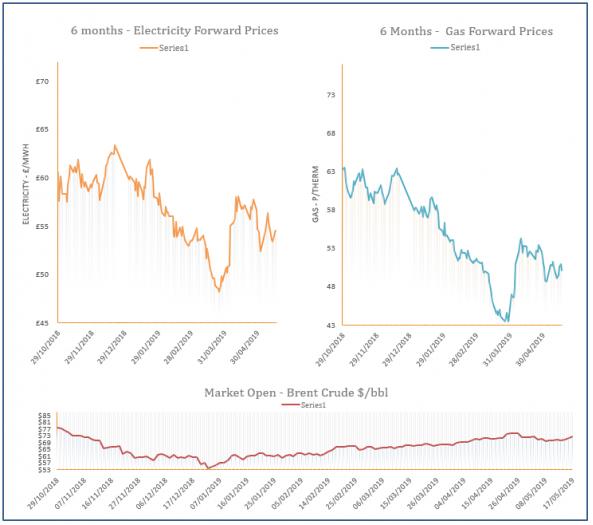 Energy Price Graph - 17-05-2019