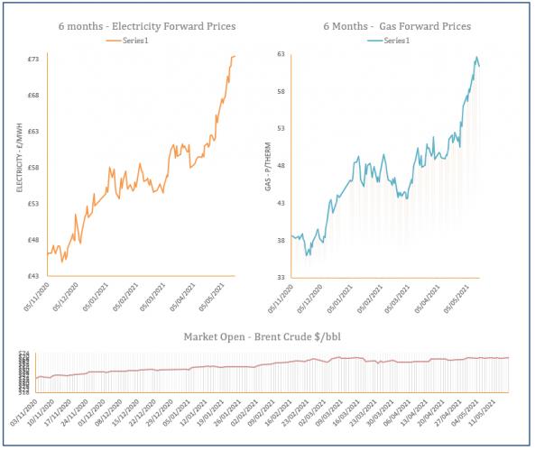energy price graph - 17-05-2021