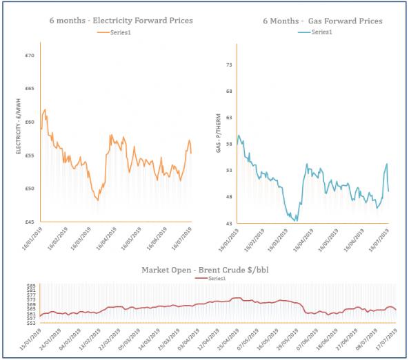 energy price graph - 17-07-2019