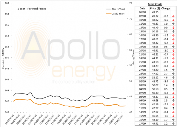 Energy Market Analysis - 17-09-2015