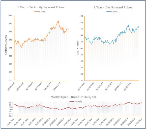 energy price graph - 17-10-2017