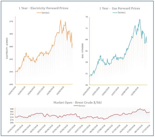 energy price graph - 17-10-2018