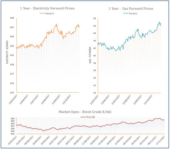 energy price graph - 17-11-2017