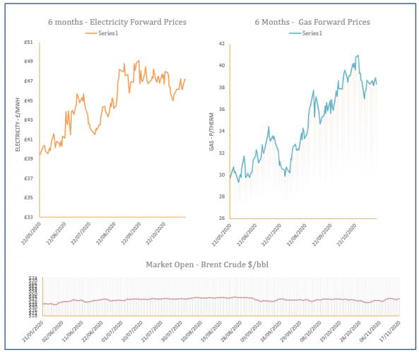 energy price graph - 17-11-2020