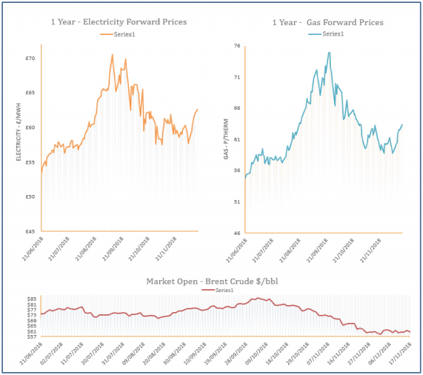 energy price graph - 17-12-2018