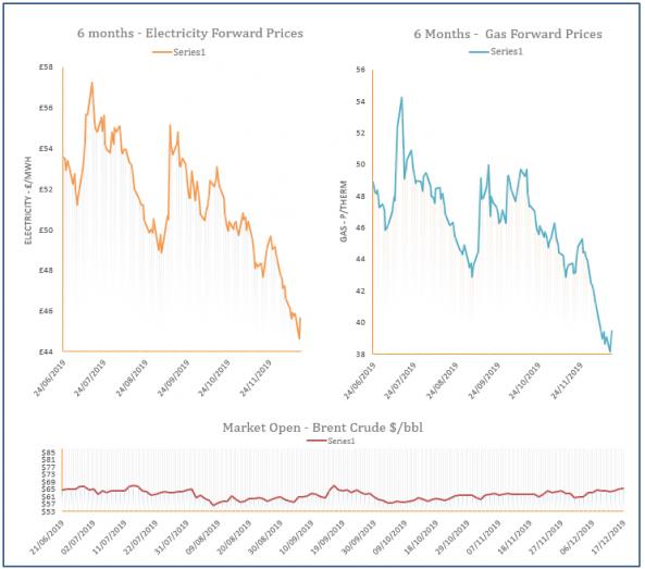 energy price graph - 17-12-2019