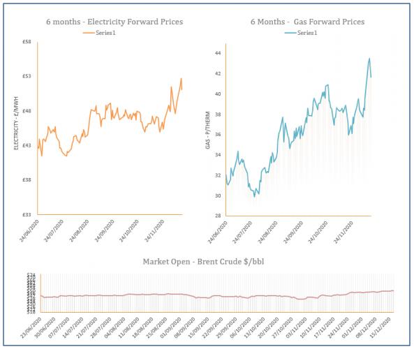energy price graph - 17-12-2020