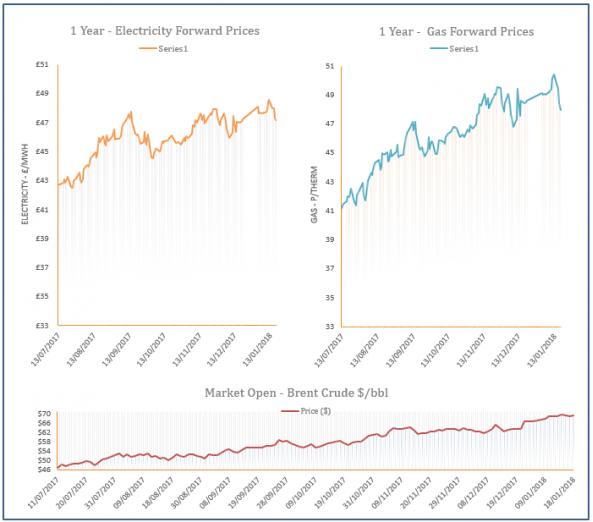 energy price graph - 18-01-2018