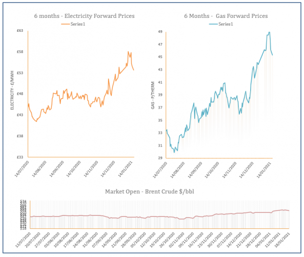 energy price graph - 18-01-2021