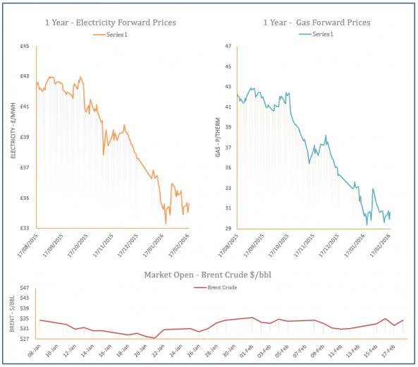 energy price graph - 18-02-2016