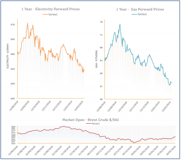 energy price graph - 18-02-2019