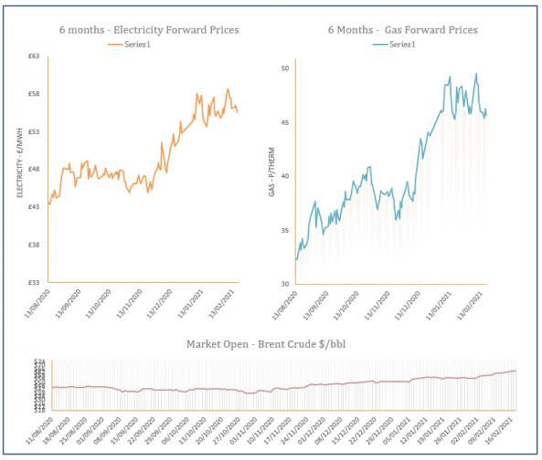 energy price graph - 18-02-2021