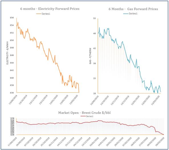energy price graph - 18-03-2020