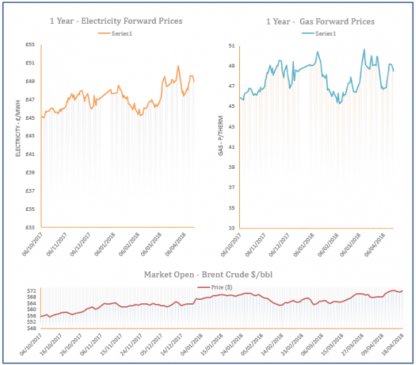 energy price graph - 18-04-2018