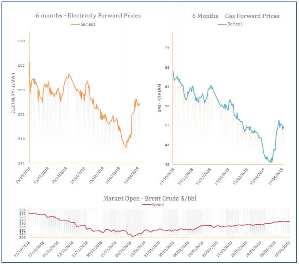 energy price graph - 18-04-2019