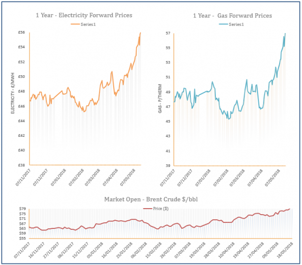 energy price graph - 18-05-2018